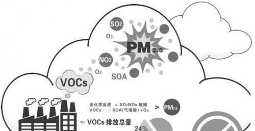 VOC排放污染