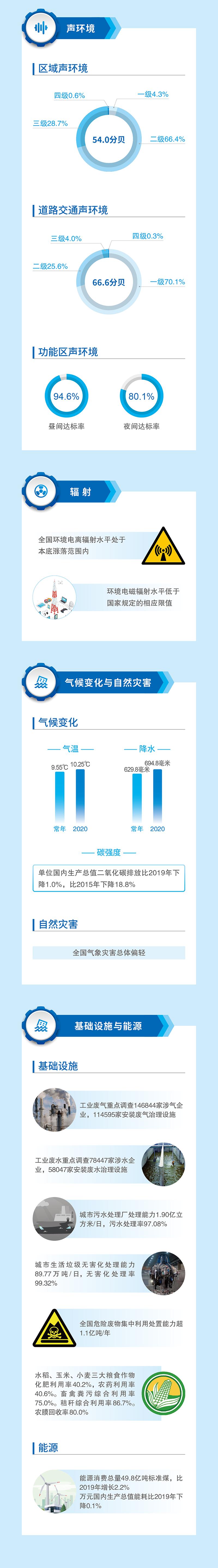 2020中国生态环境状况公报