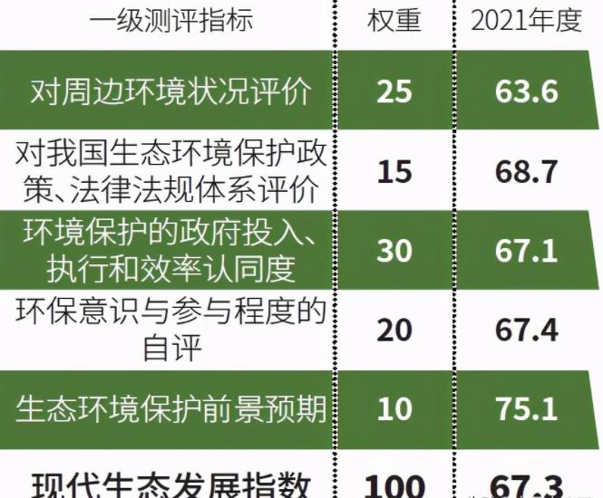 生态环境指数