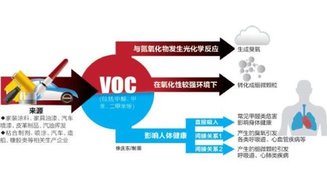 VOC来源广危害多,日常工业VOC检测如何做?