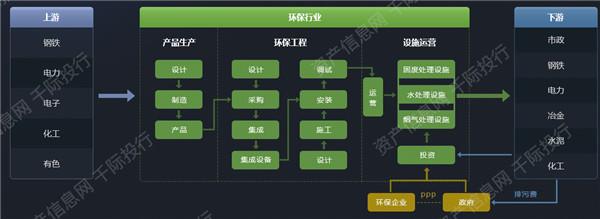 环保产业链结构图