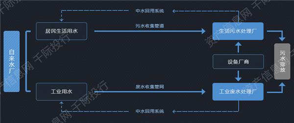 污水处理产业链结构图