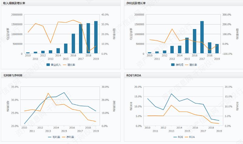 行业综合财务分析