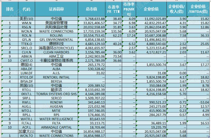 非中国交易所上市公司估值