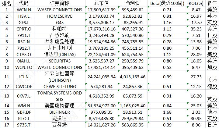 全球上市公司排名