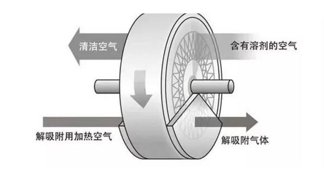 沸石转轮净化原理,它遇到哪些VOCs时就不灵了?