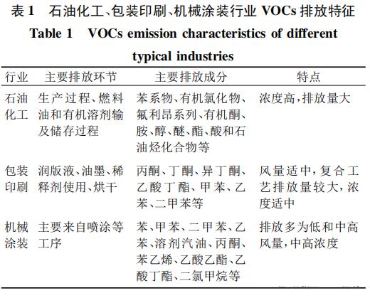 VOC各行业排放特征