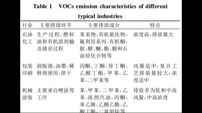 大数据!重点行业VOCs 排放特征统计分析