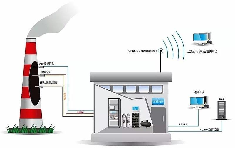VOCs在线监测系统的定期校准及维护
