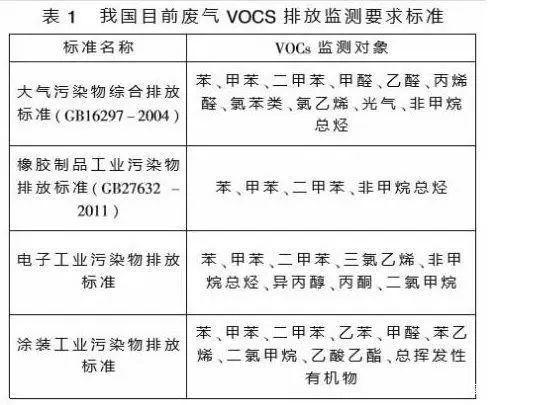 VOC排放要求