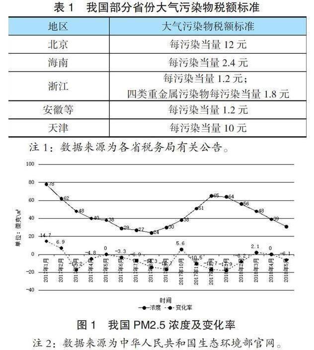 大气污染税额标准